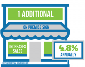 1 Additional On Premise Sign Accounts for 4.8% Increase in Sales Annually